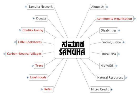 Samuha structure
